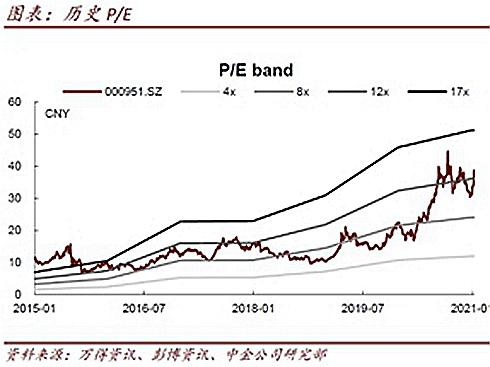 中国重汽:开年需求仍旺 份额持续扩张