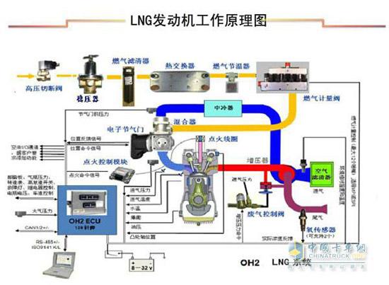 LNG车主看过来 分分钟带你认识LNG发动机图片